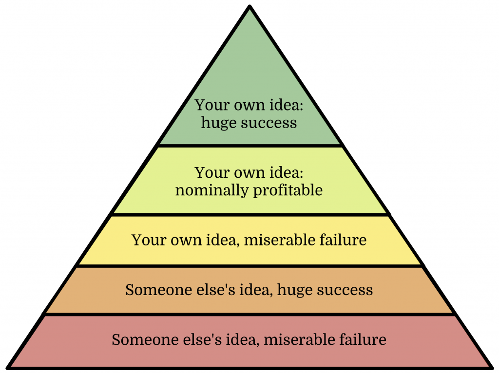 Your own idea: huge success. Your own idea: nominally profitable. Your own idea, miserable failure. Someone else's idea, huge success. Someone else's idea, miserable failure.