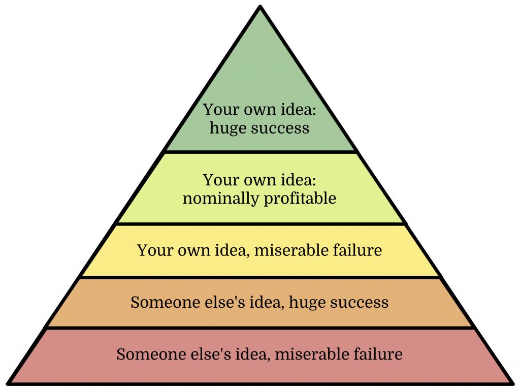 Your own idea: huge success. Your own idea: nominally profitable. Your own idea, miserable failure. Someone else's idea, huge success. Someone else's idea, miserable failure.